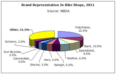 Rick Vosper: Who's Number 1? | Bicycle Retailer and