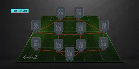 442 - FIFA 20 Formations